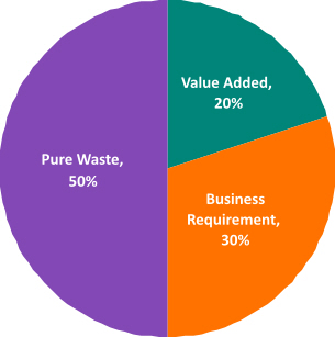 Defining Value And The 7 Wastes People Purpose Performance Future State Consulting